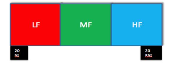 Esempio di coerenza nei 3 blocchi frequenziali del segnale