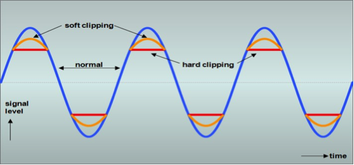 Esempio di taglio dell'onda