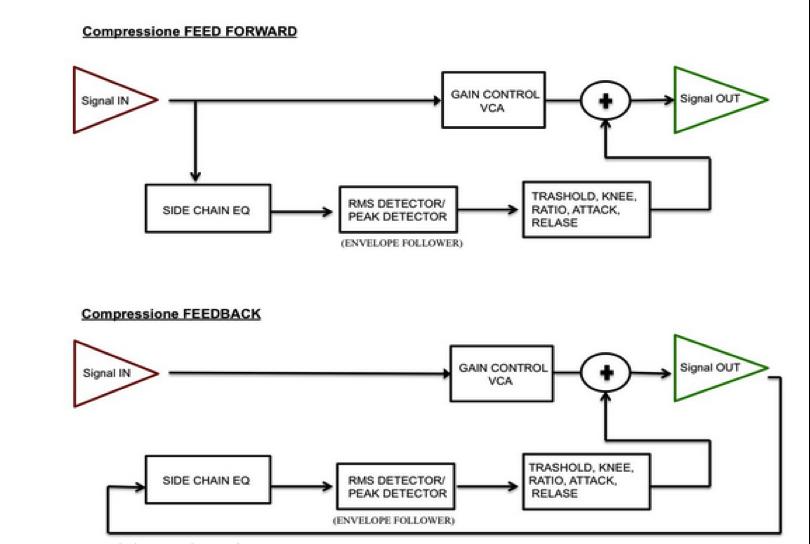 Percorso del segnale audio in compressione feedforward e feedback